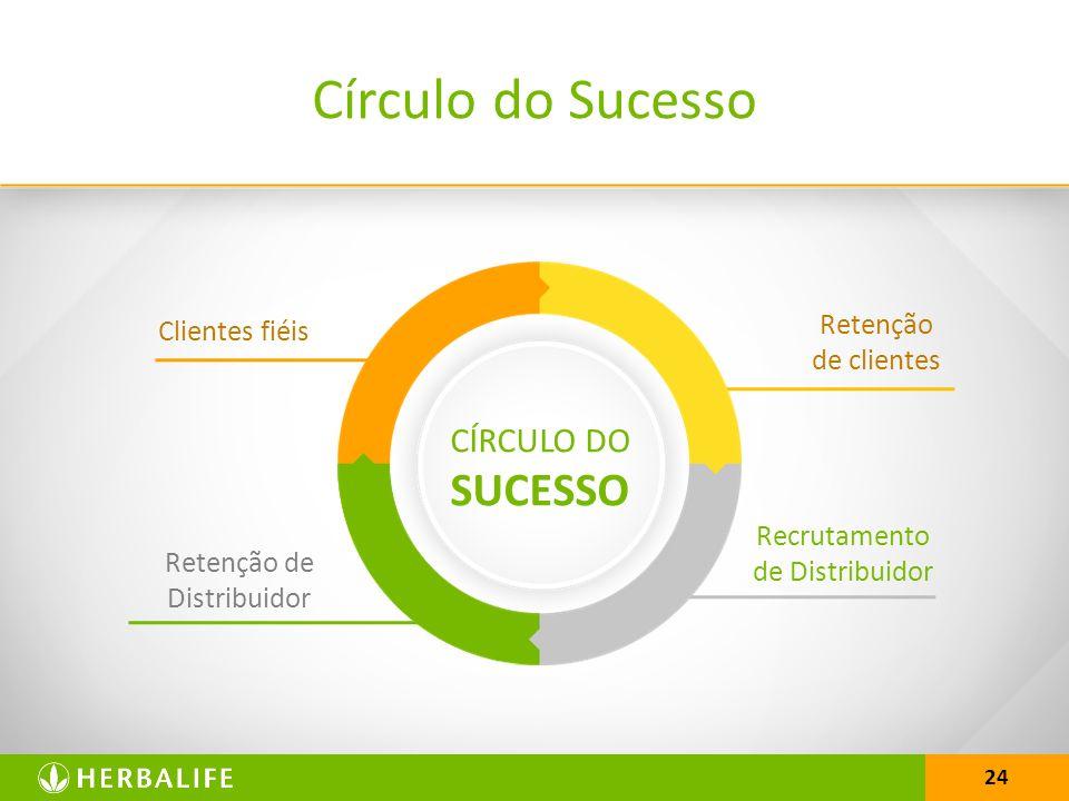 Círculo do Sucesso CÍRCULO DO SUCESSO Retenção de clientes