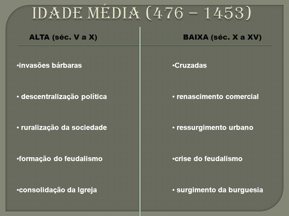 Idade média (476 – 1453) ALTA (séc. V a X) BAIXA (séc. X a XV)