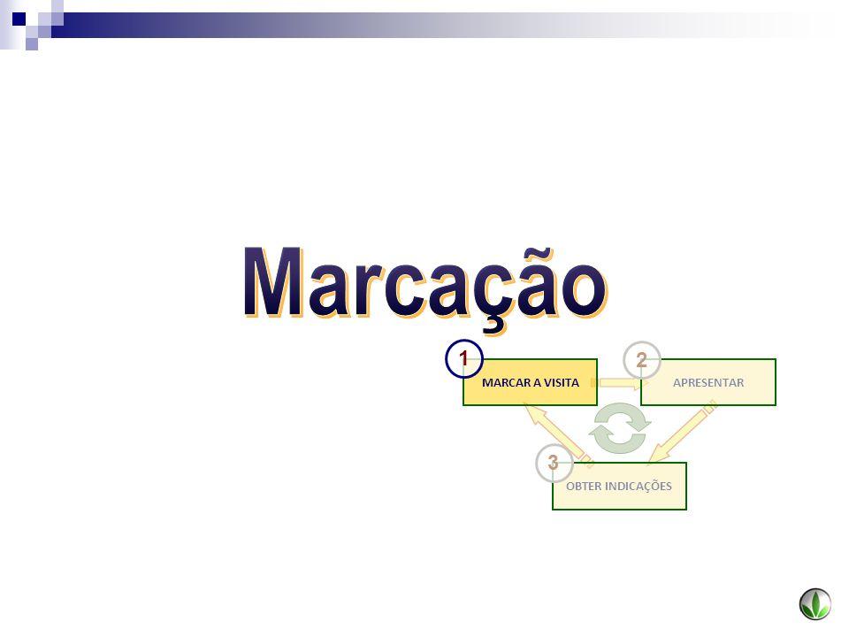 Marcação 1 2 MARCAR A VISITA APRESENTAR 3 OBTER INDICAÇÕES