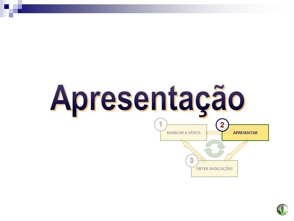 Apresentação OBTER INDICAÇÕES MARCAR A VISITA APRESENTAR 1 2 3