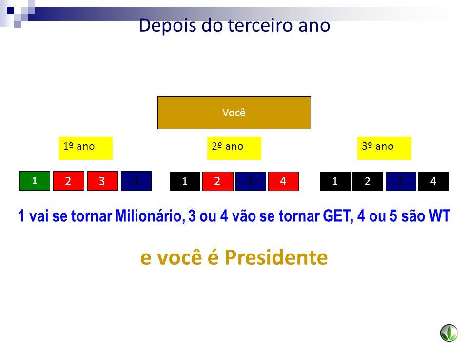 1 vai se tornar Milionário, 3 ou 4 vão se tornar GET, 4 ou 5 são WT