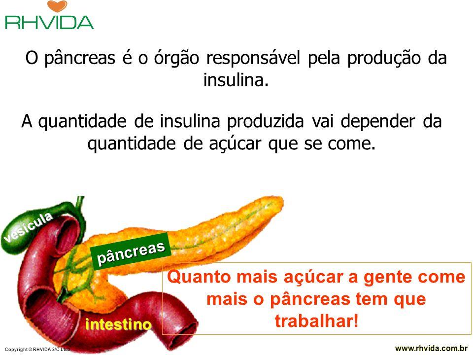 Quanto mais açúcar a gente come mais o pâncreas tem que trabalhar!