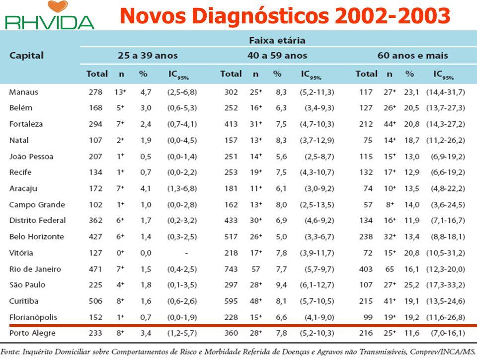 Novos Diagnósticos 2002-2003