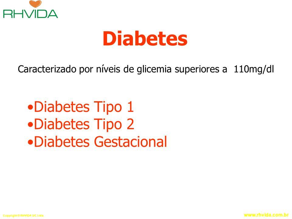 Caracterizado por níveis de glicemia superiores a 110mg/dl