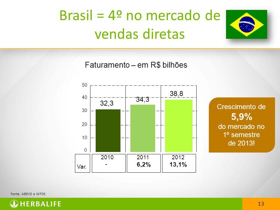 Brasil = 4º no mercado de vendas diretas