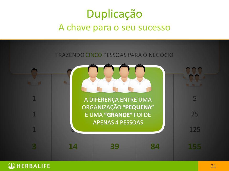 Duplicação A chave para o seu sucesso 3 14 39 84 155 1 2 4 8 3 9 27 4