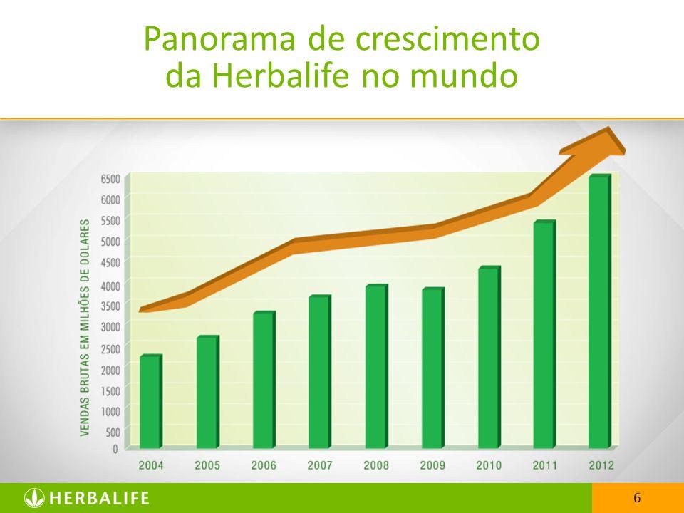 Panorama de crescimento da Herbalife no mundo