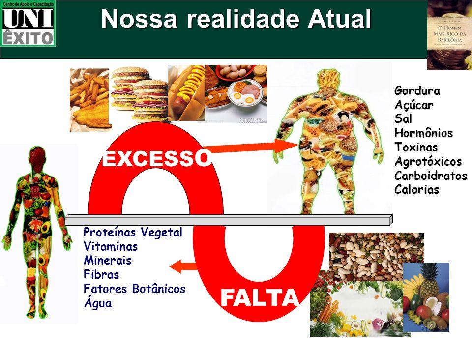 Nossa realidade Atual FALTA EXCESSO Gordura Açúcar Sal Hormônios