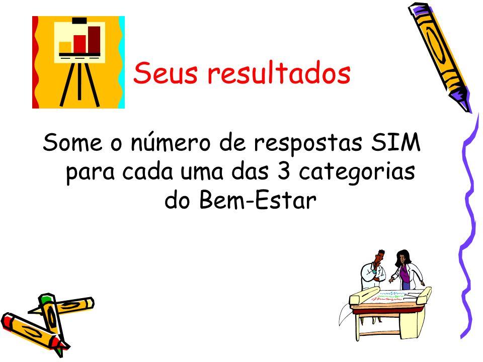 Seus resultados Some o número de respostas SIM para cada uma das 3 categorias do Bem-Estar