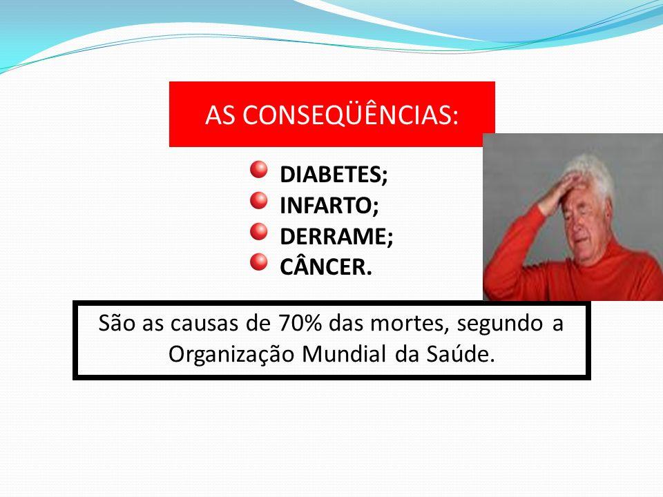 AS CONSEQÜÊNCIAS: DIABETES; INFARTO; DERRAME; CÂNCER.