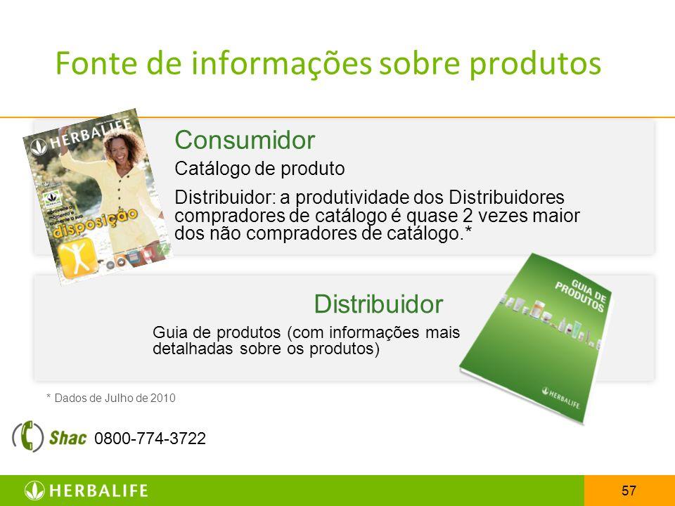Fonte de informações sobre produtos