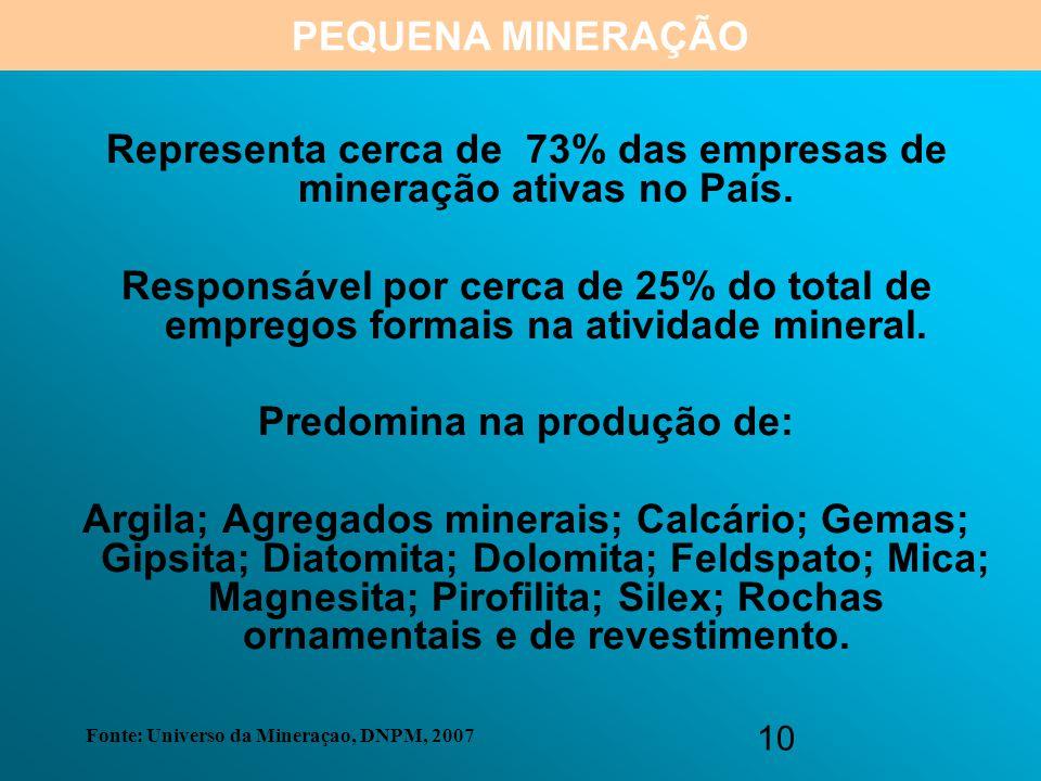 Representa cerca de 73% das empresas de mineração ativas no País.