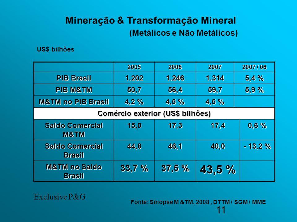43,5 % Mineração & Transformação Mineral (Metálicos e Não Metálicos)