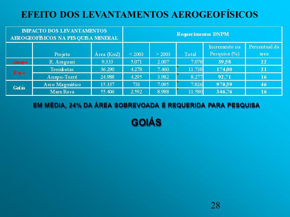 EM MÉDIA, 24% DA ÁREA SOBREVOADA É REQUERIDA PARA PESQUISA