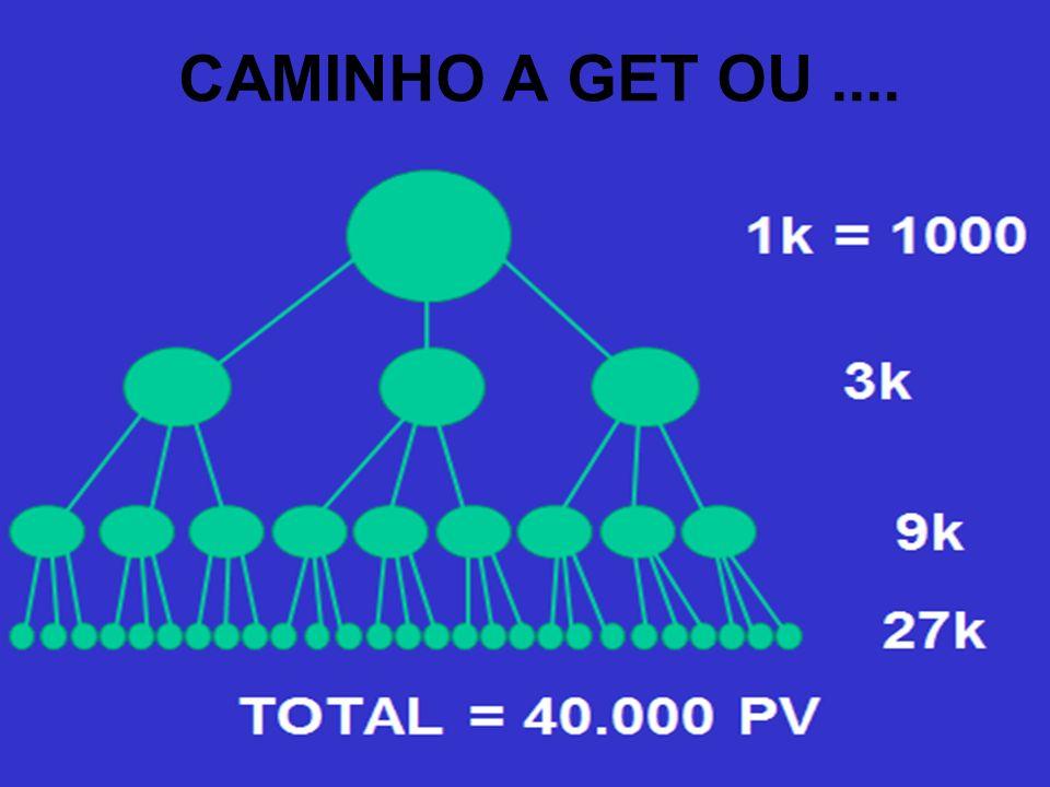 CAMINHO A GET OU ....