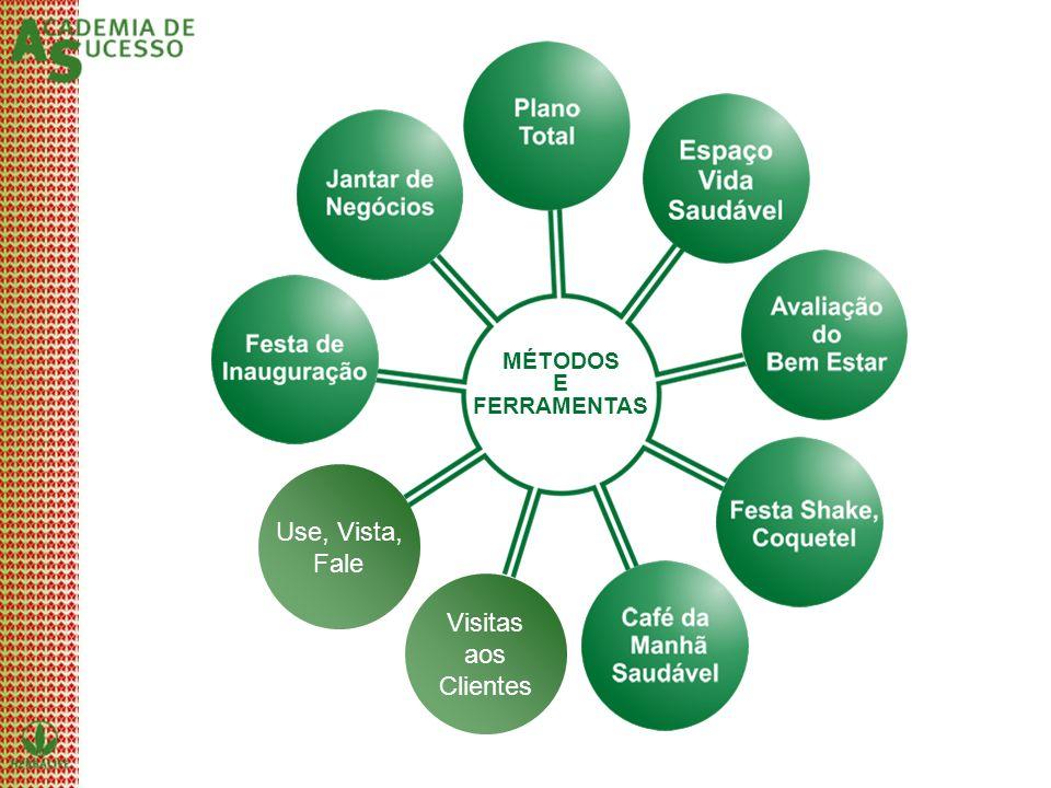 MÉTODOS E FERRAMENTAS Use, Vista, Fale Visitas aos Clientes