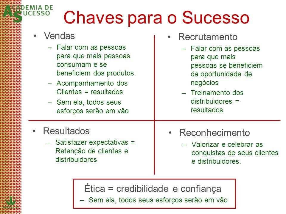 Chaves para o Sucesso Recrutamento Vendas Reconhecimento Resultados