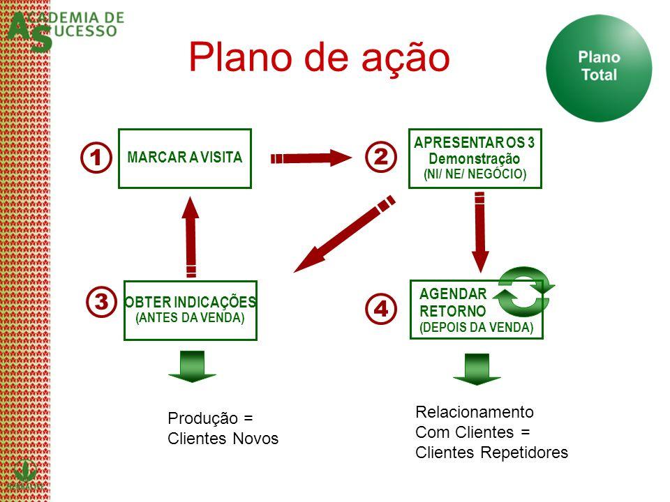 Plano de ação 1 2 3 4 Relacionamento Produção = Com Clientes =
