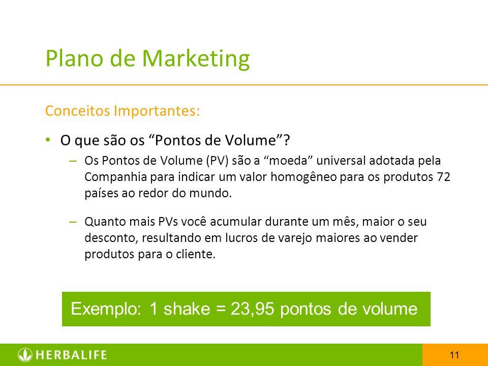 Plano de Marketing Exemplo: 1 shake = 23,95 pontos de volume