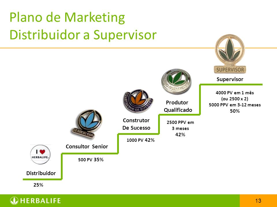 Plano de Marketing Distribuidor a Supervisor