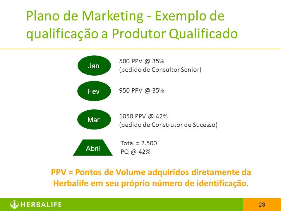 Plano de Marketing - Exemplo de qualificação a Produtor Qualificado
