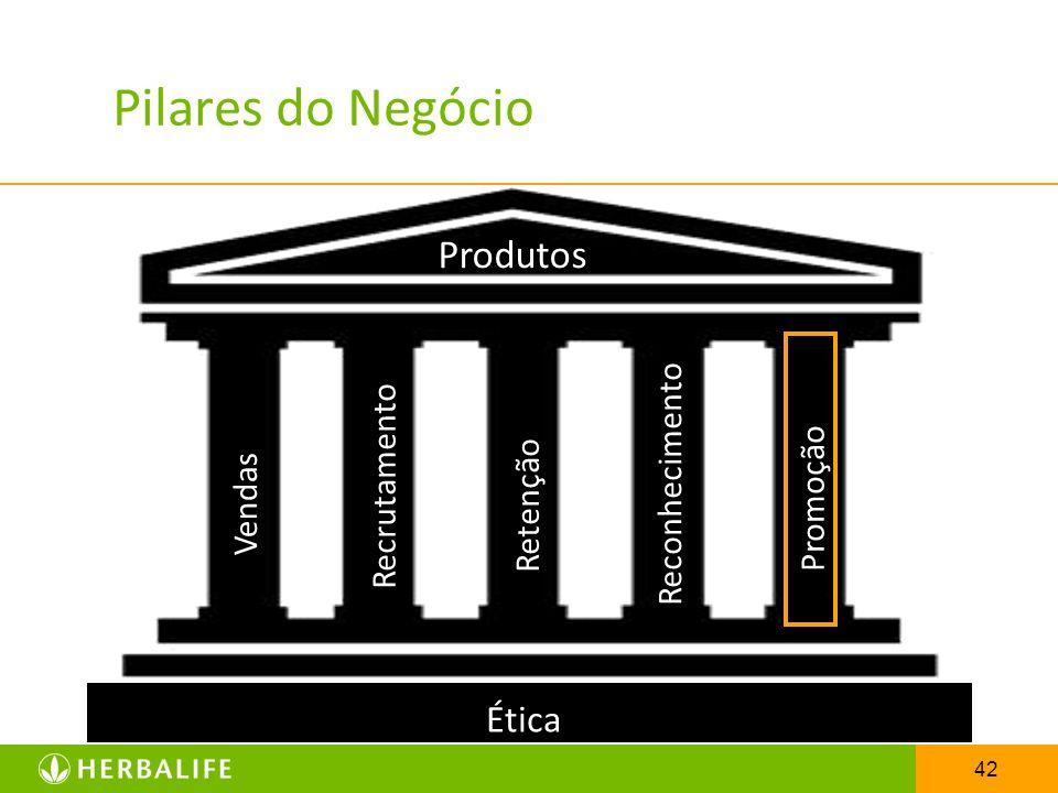 Pilares do Negócio Produtos Ética Reconhecimento Recrutamento Promoção
