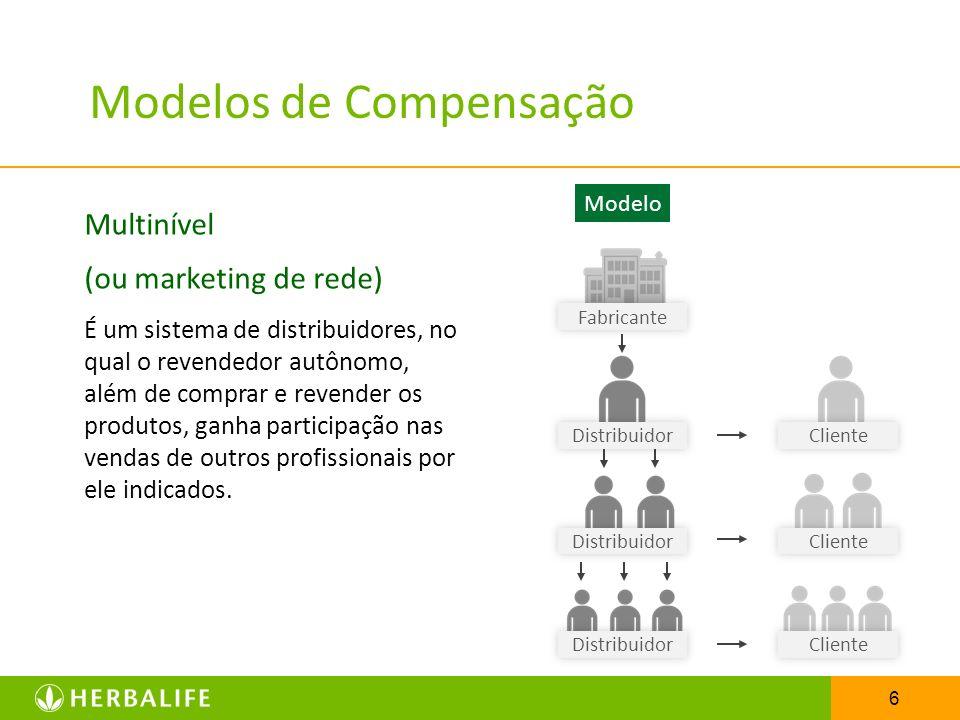 Modelos de Compensação