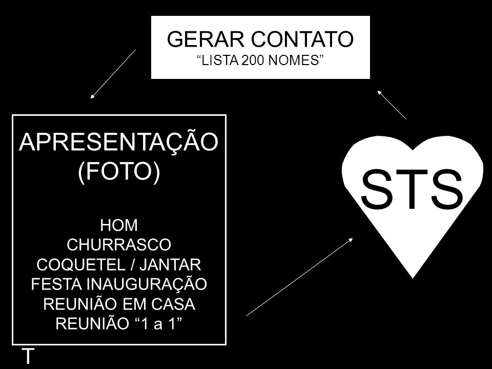 STS APRESENTAÇÃO (FOTO) GERAR CONTATO T HOM CHURRASCO