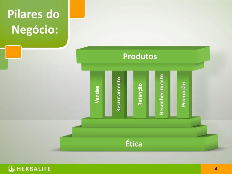 Pilares do Negócio: Produtos Ética Reconhecimento Recrutamento
