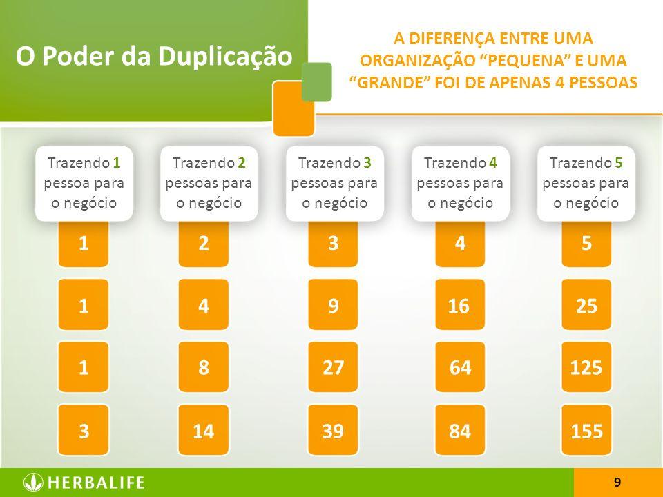 O Poder da Duplicação A DIFERENÇA ENTRE UMA ORGANIZAÇÃO PEQUENA E UMA GRANDE FOI DE APENAS 4 PESSOAS.