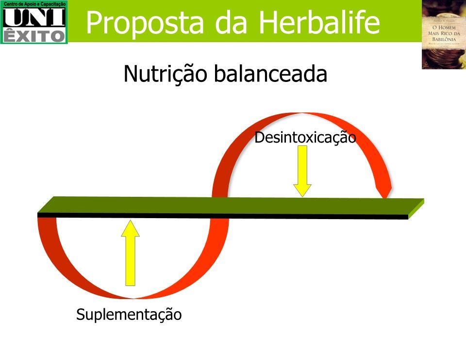 Proposta da Herbalife Nutrição balanceada Desintoxicação Suplementação
