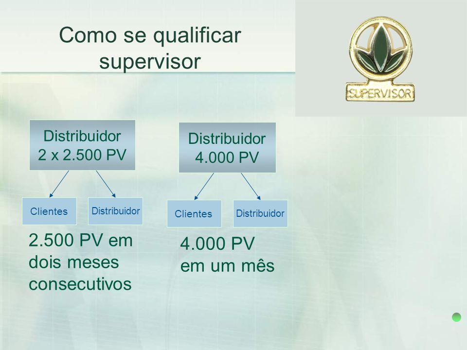 Como se qualificar supervisor 2.500 PV em dois meses consecutivos
