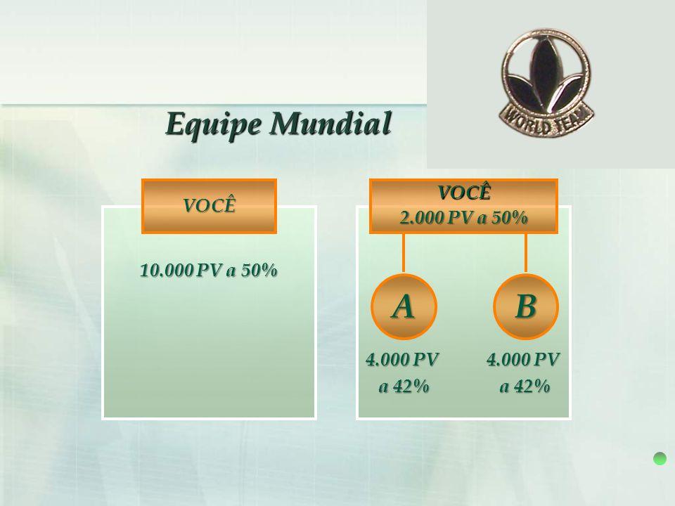 A B Equipe Mundial VOCÊ VOCÊ 2.000 PV a 50% 10.000 PV a 50% 4.000 PV