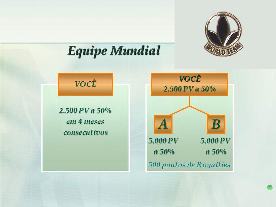 A B Equipe Mundial VOCÊ VOCÊ 2.500 PV a 50% 2.500 PV a 50% em 4 meses