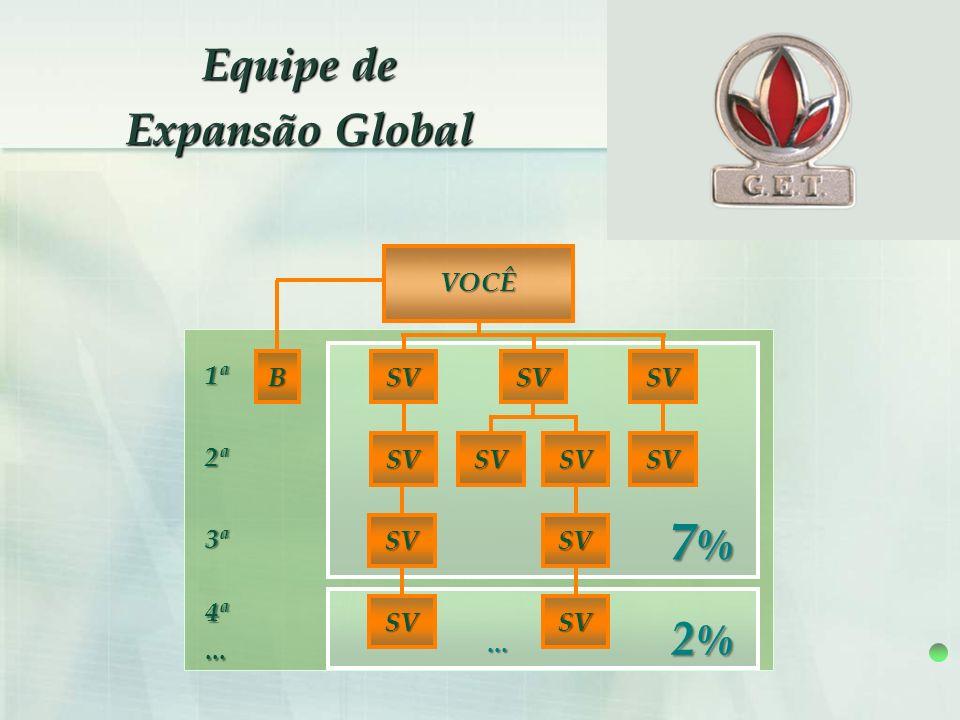 7% 2% Equipe de Expansão Global VOCÊ 1ª B SV SV SV 2ª SV SV SV SV 3ª