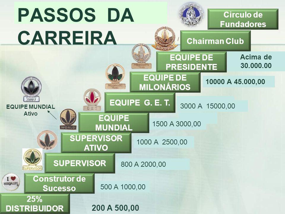 PASSOS DA CARREIRA Circulo de Fundadores Chairman Club