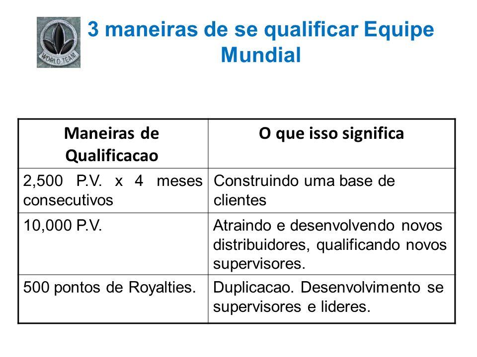 3 maneiras de se qualificar Equipe Mundial Maneiras de Qualificacao