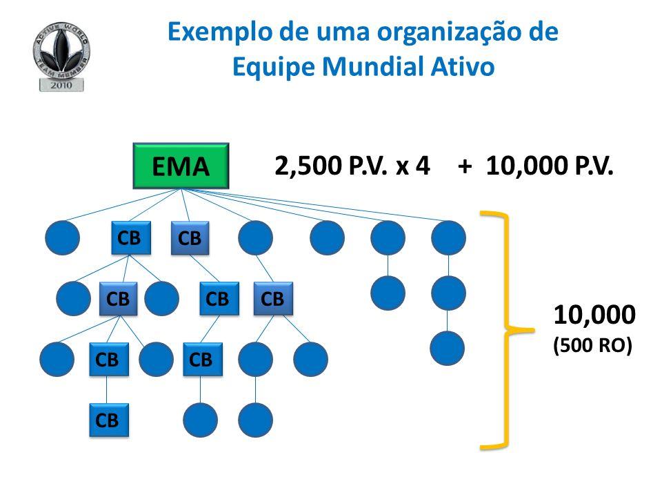 Exemplo de uma organização de Equipe Mundial Ativo