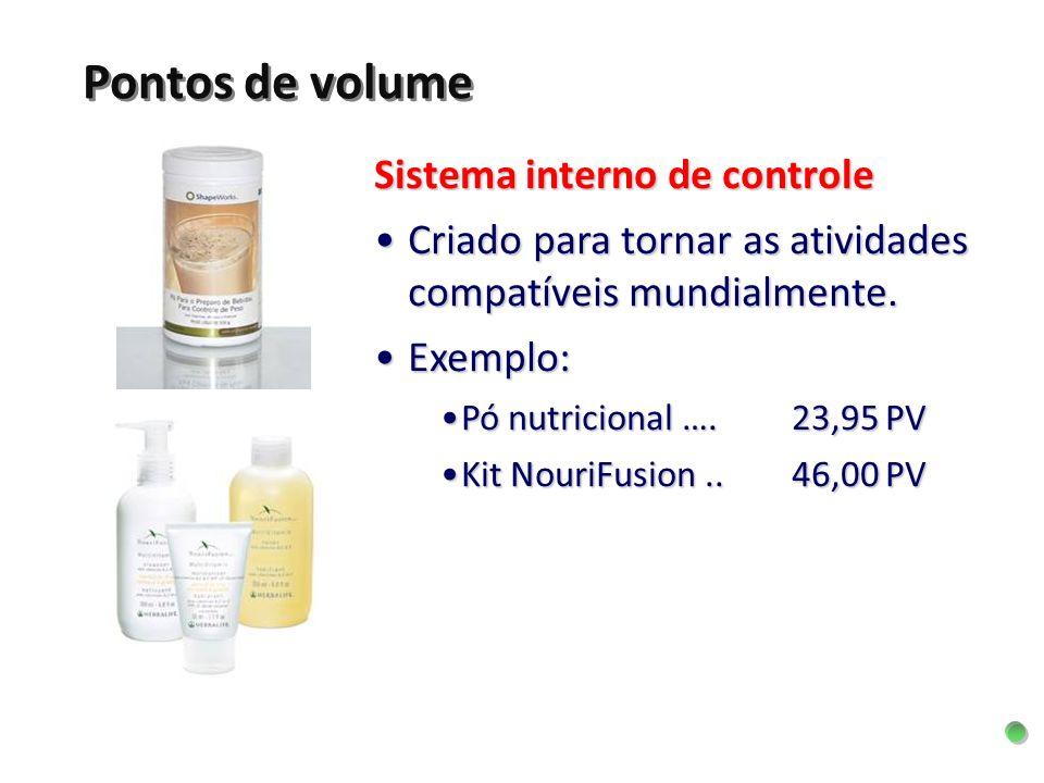Pontos de volume Sistema interno de controle
