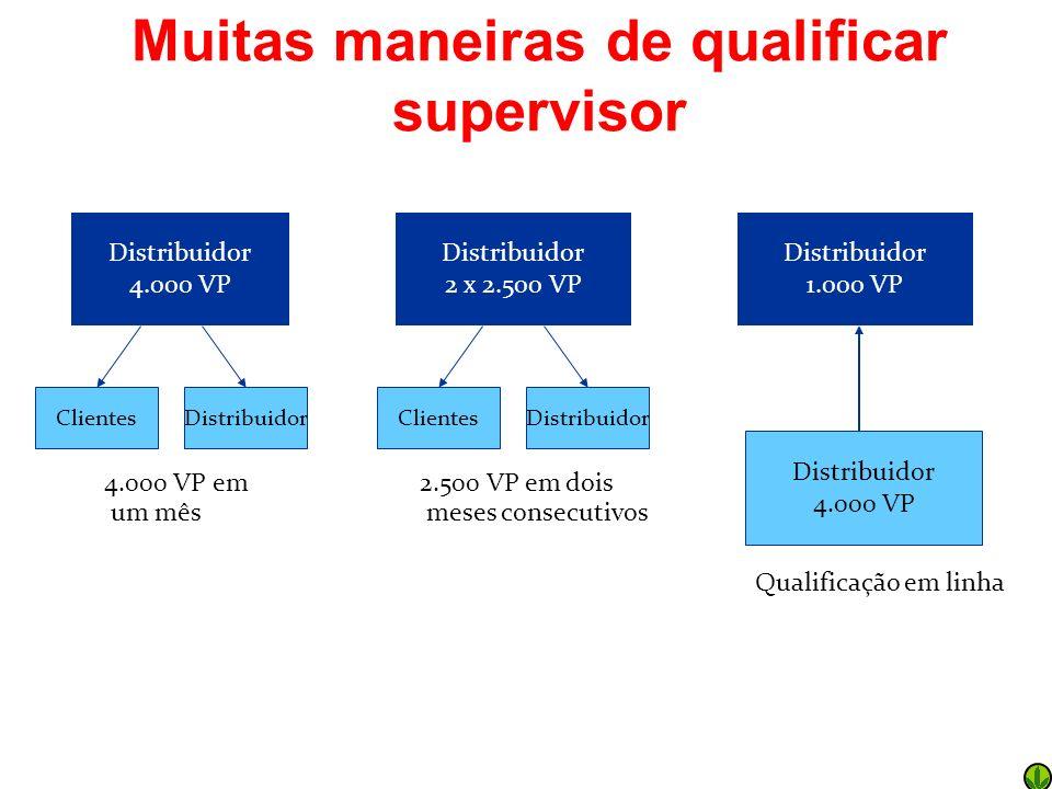 Muitas maneiras de qualificar supervisor