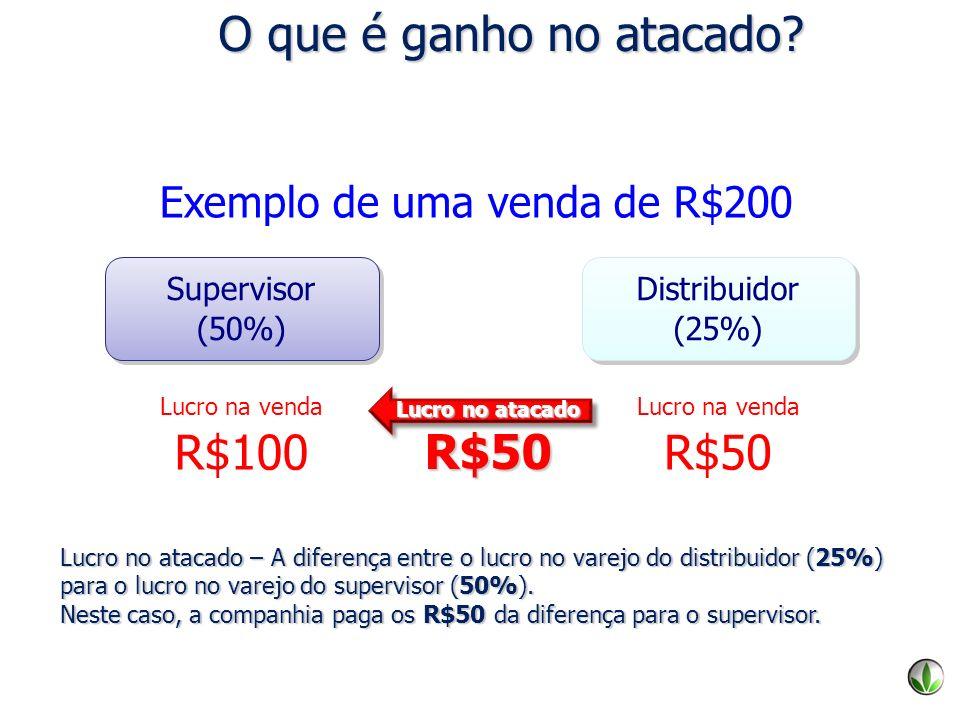O que é ganho no atacado R$100 R$50 R$50