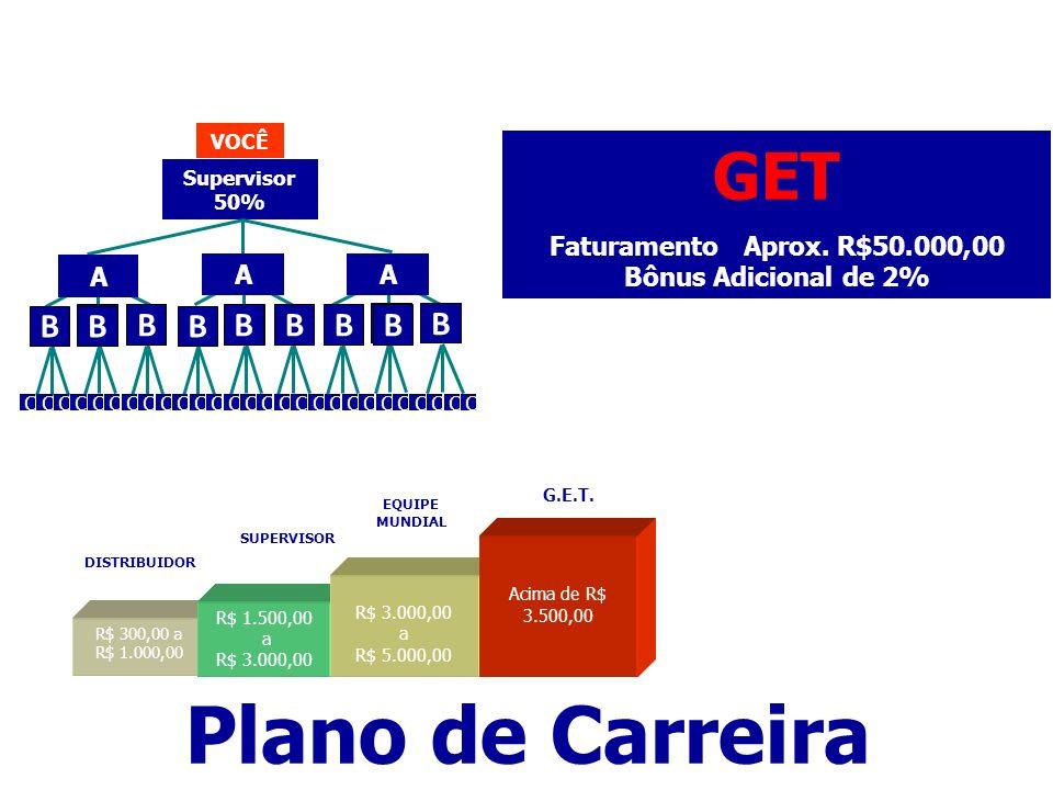 Plano de Carreira GET B Faturamento Aprox. R$50.000,00