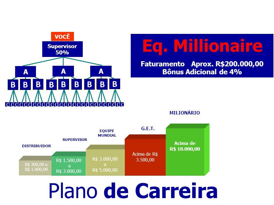 Plano de Carreira Eq. Millionaire B Faturamento Aprox. R$200.000,00