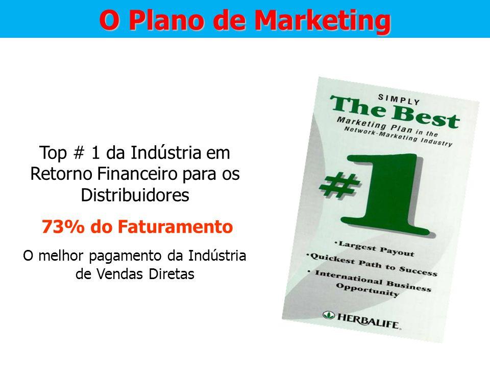 O Plano de Marketing Top # 1 da Indústria em Retorno Financeiro para os Distribuidores. 73% do Faturamento.