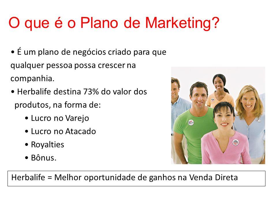 O que é o Plano de Marketing