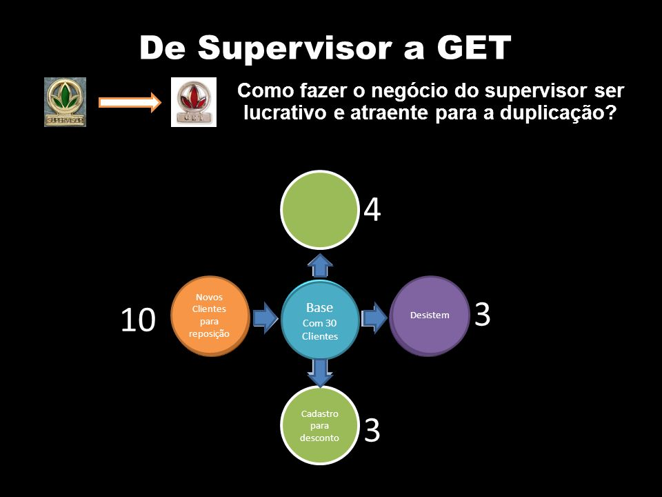 De Supervisor a GET Como fazer o negócio do supervisor ser lucrativo e atraente para a duplicação 4.