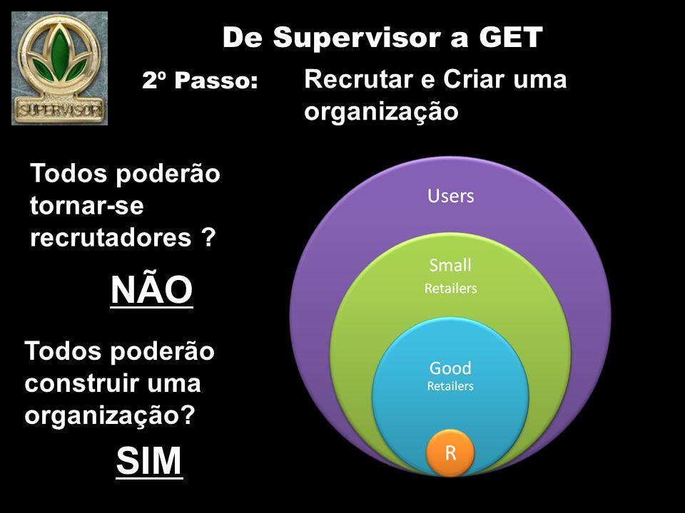 NÃO SIM De Supervisor a GET Recrutar e Criar uma organização