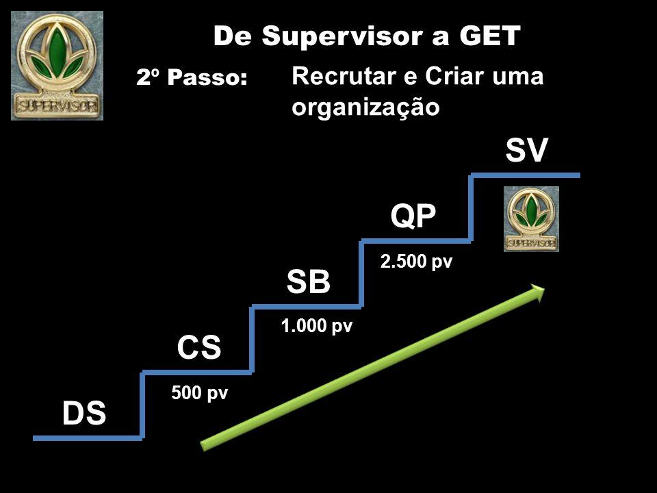 SV QP SB CS DS De Supervisor a GET Recrutar e Criar uma organização