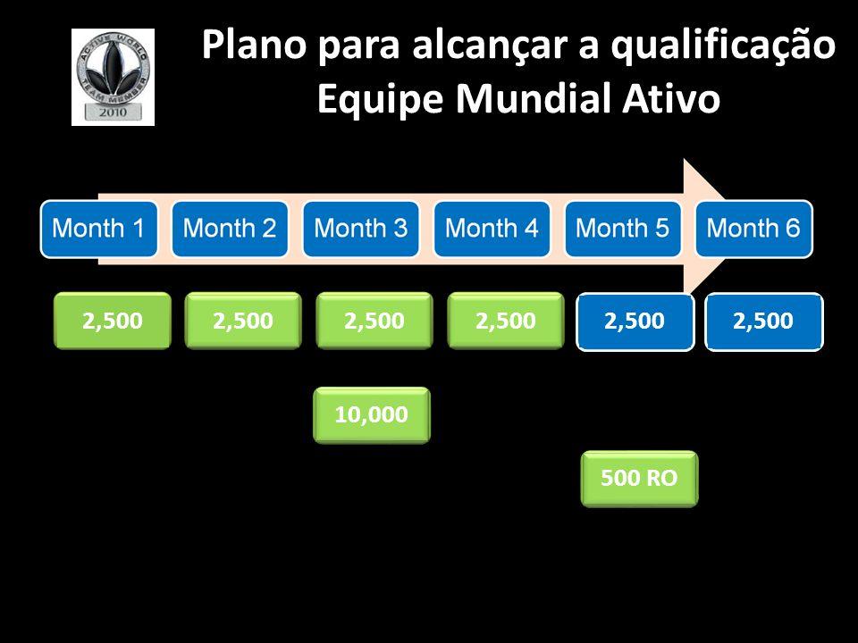 Plano para alcançar a qualificação Equipe Mundial Ativo