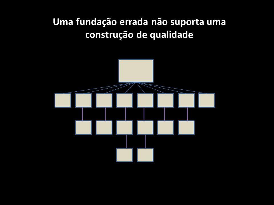 Uma fundação errada não suporta uma construção de qualidade